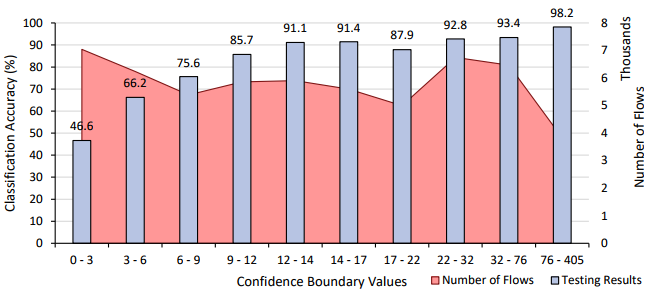 Testing accuracy for each confidence boundary of Phase 3 malicious classification.