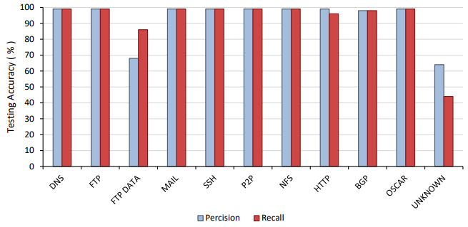 Precision and recall results for Phase 1 application classification.