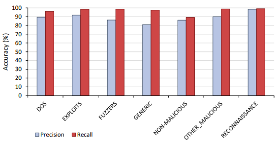 Precision and recall results for Phase 2 malicious classification.