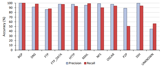 Precision and recall results for Phase 2 application classification.