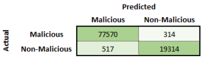 Confusion matrix for Phase 2 malicious detection.
