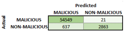 Confusion matrix for Phase 3 malicious detection.