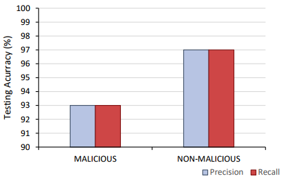 Precision and recall results for Phase 1 malicious detection.