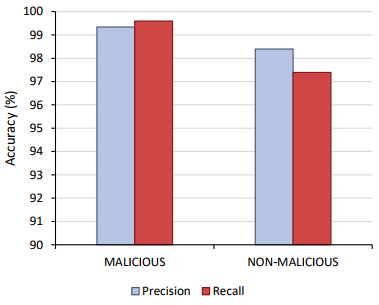 Precision and recall results for Phase 2 malicious detection.