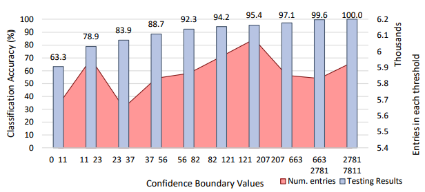 Testing accuracy for each confidence boundary of Phase 2 malicious classification.