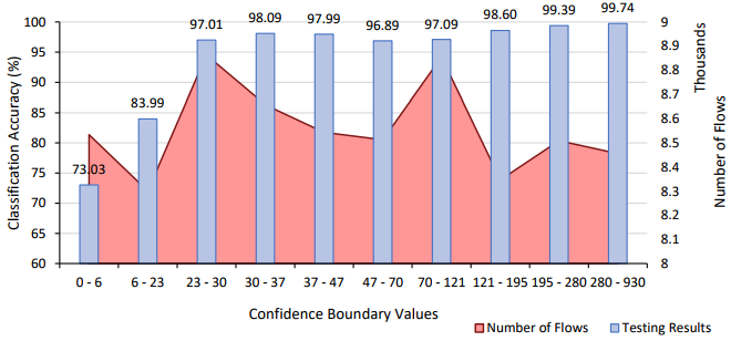 Testing accuracy for each confidence boundary of Phase 1 malicious classification.