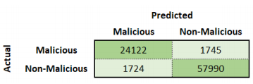 Confusion matrix for Phase 1 malicious detection.