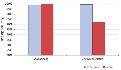 Precision and recall results for Phase 3 malicious detection.