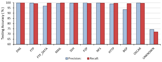 Precision and recall results for Phase 3 application classification.