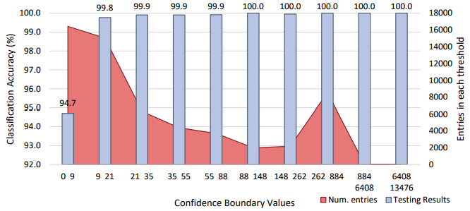 Testing accuracy for each confidence boundary of Phase 2 malicious detection.