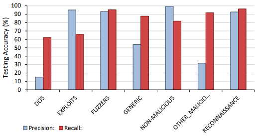 Precision and recall results for Phase 3 malicious classification.